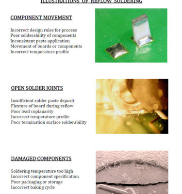 SMT surface mount Soldering Defects wall charts and poster training sets